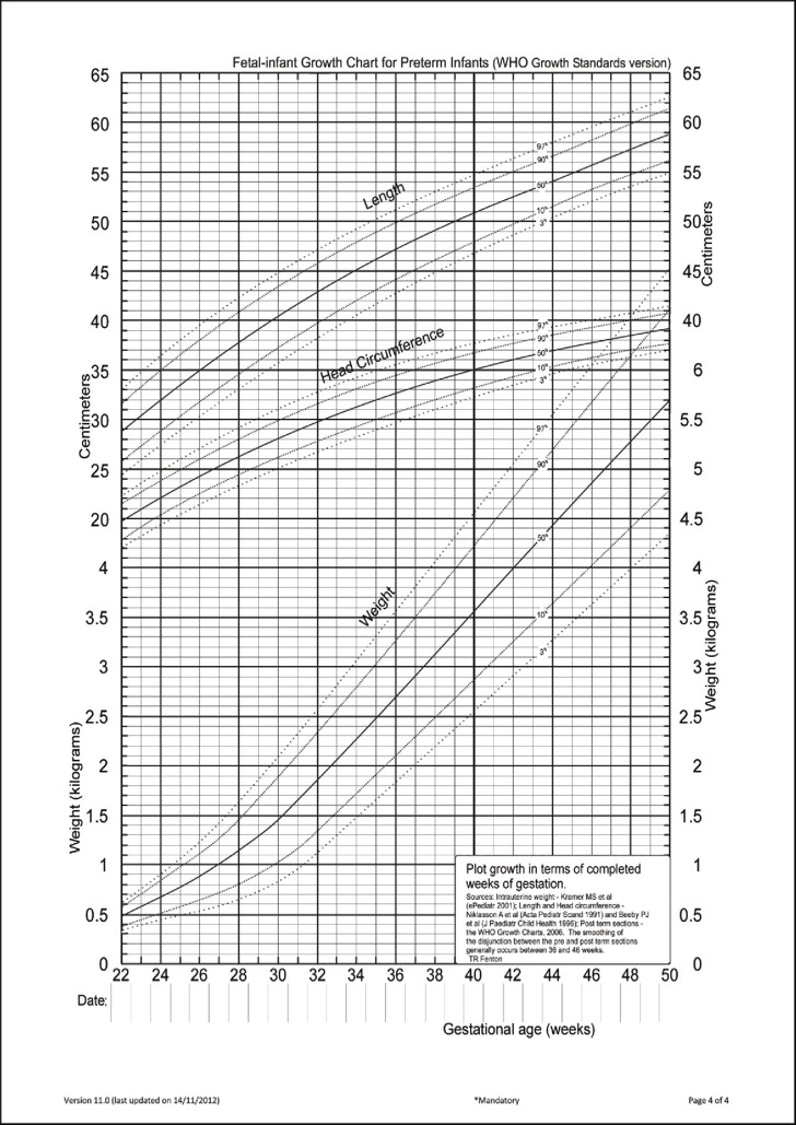 Intrauterine Baby Growth Chart Week By Week