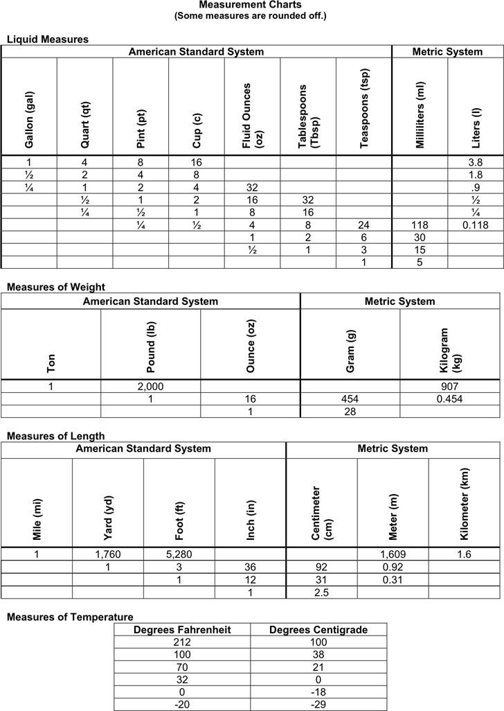 Liquid Measurements Chart 2