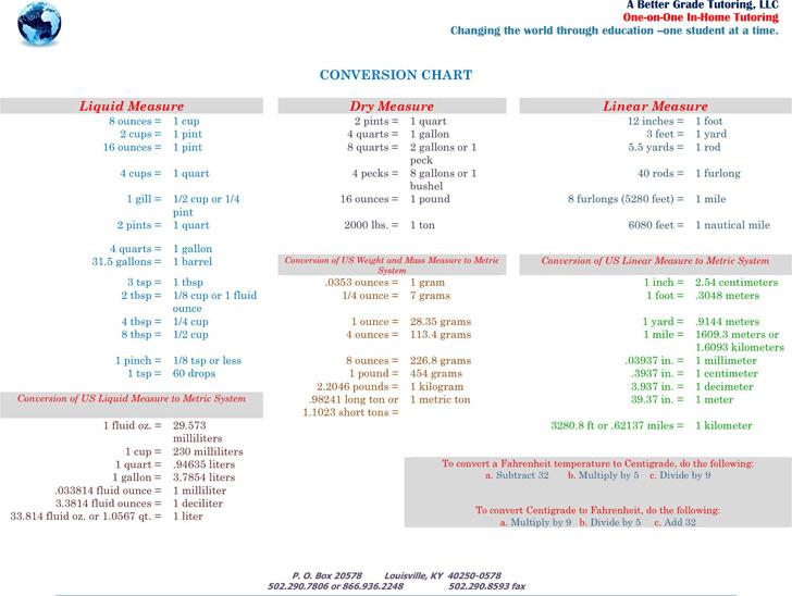 Liquid Measurements Chart 3