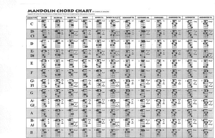 Mandolin Chord Chart 1