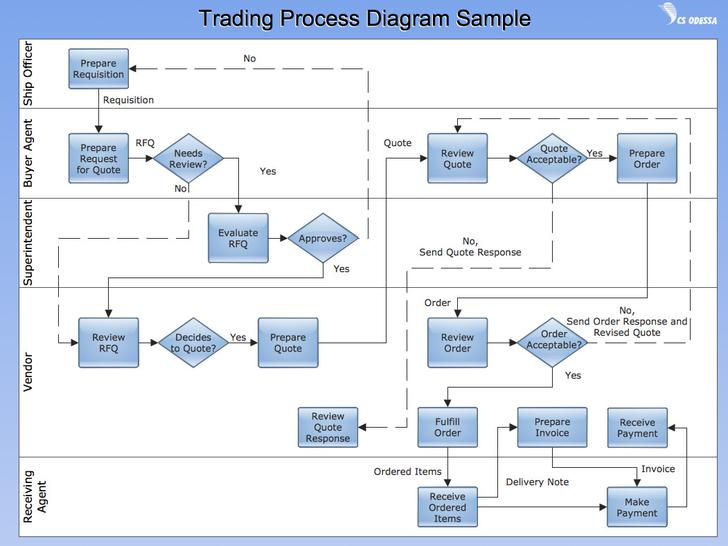 Manufacturing Process Flow Chart Template Download