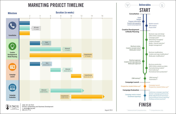 Market Research Timeline Template