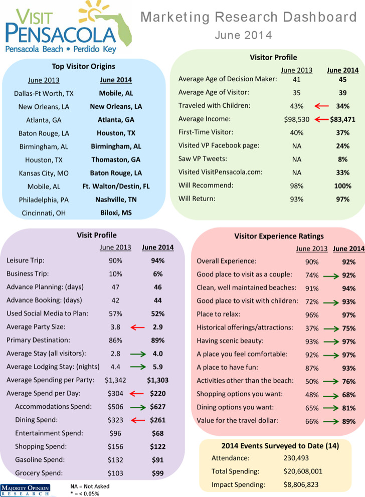 Marketing Research Dashboard Template