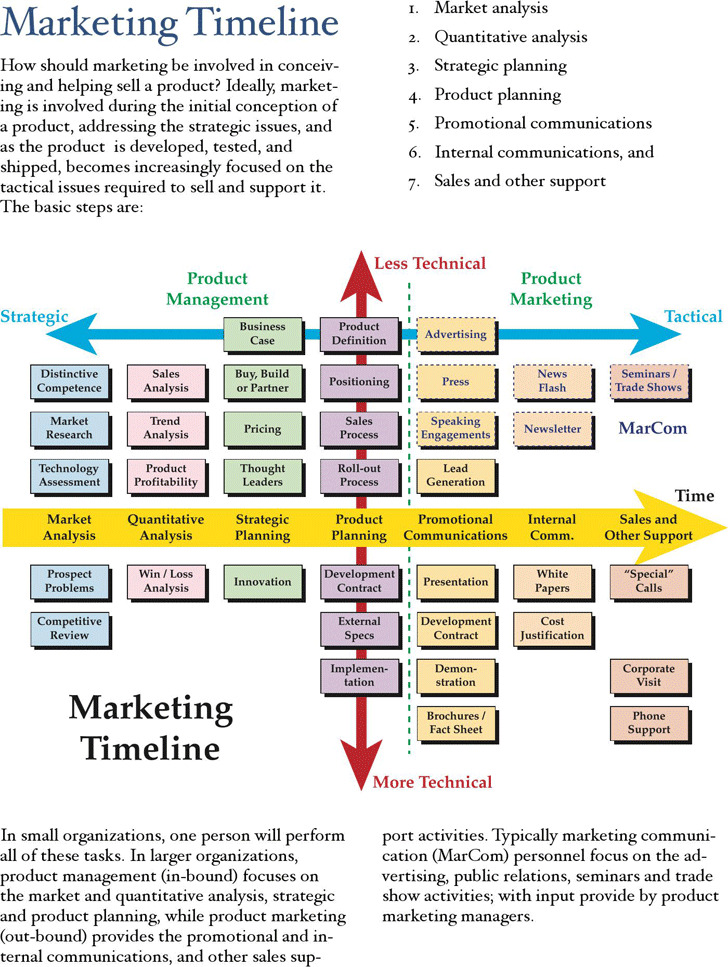 Download marketing timeline template for free tidytemplates marketing timeline template maxwellsz