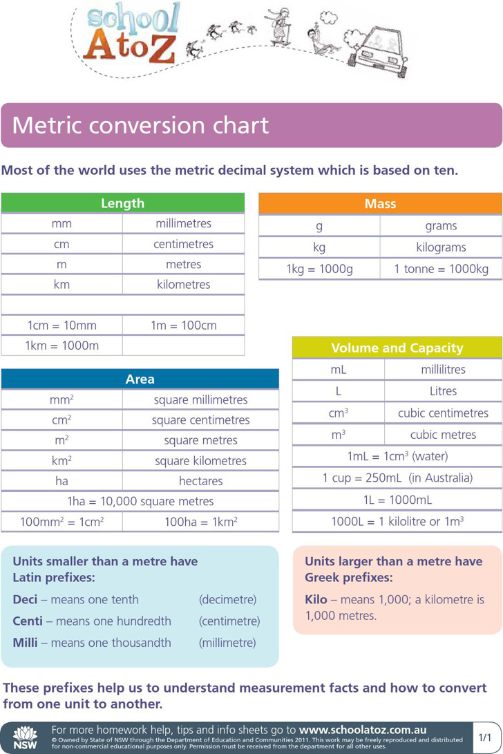 Metric System Length Conversion Chart