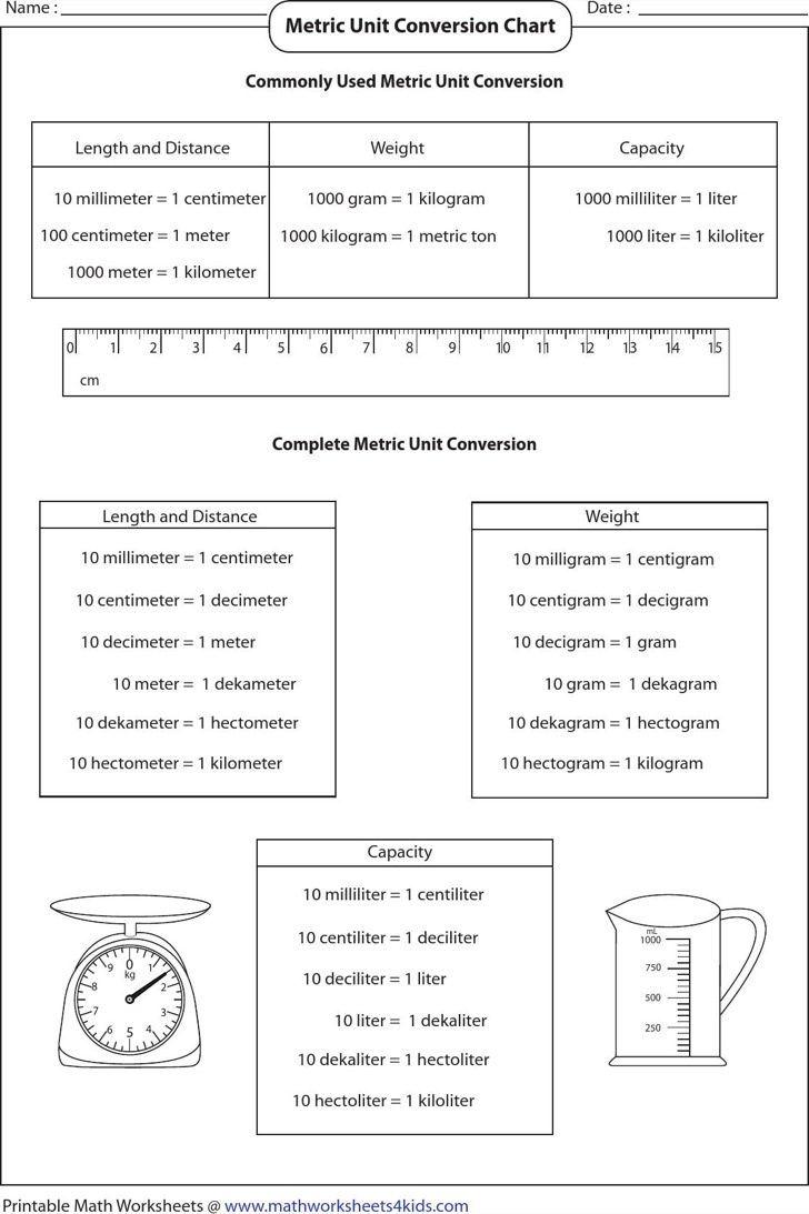 Metric System Unit Conversion Chart
