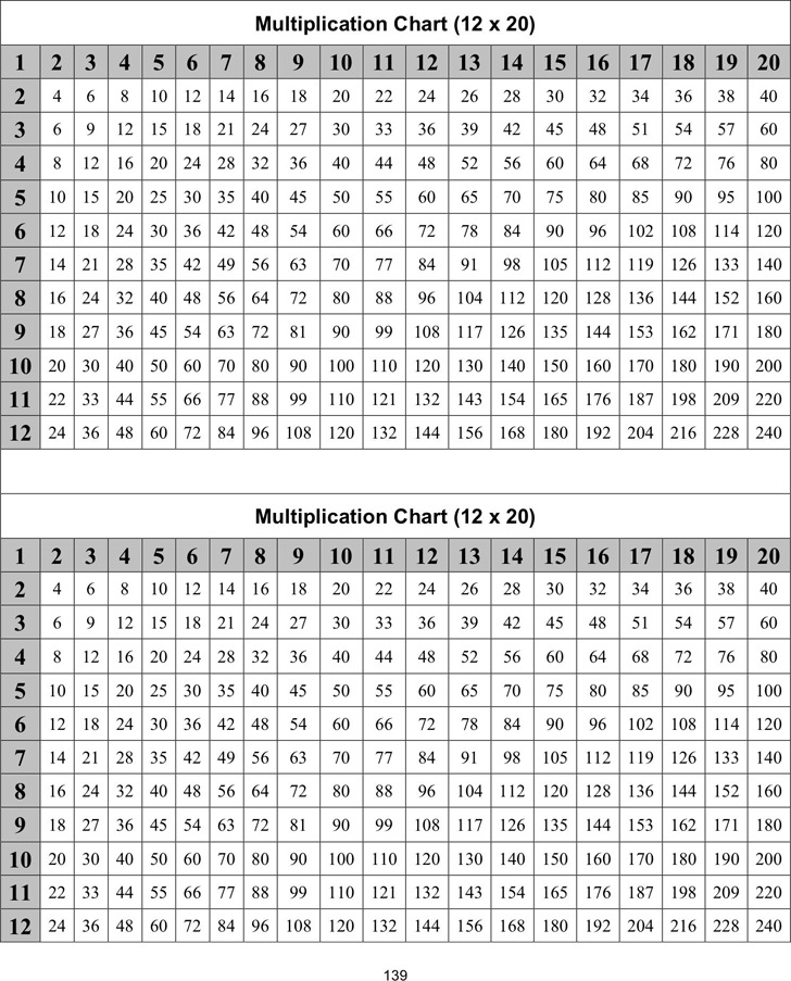 Download Multiplication Chart 12 X 20 For Free Tidytemplates