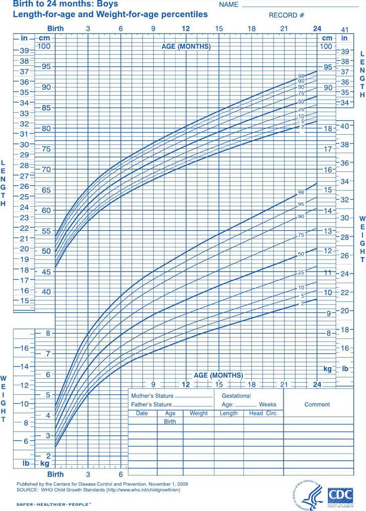 Newborn Baby Height Weight Growth Chart