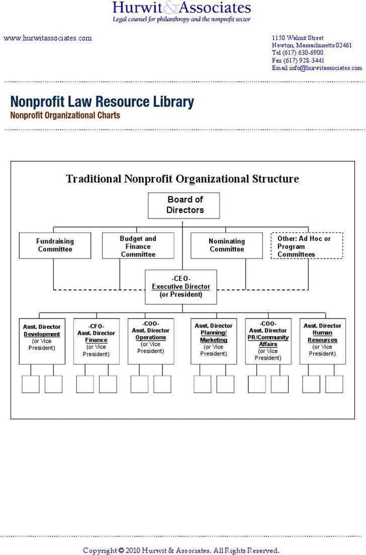 Nonprofit Organizational Charts