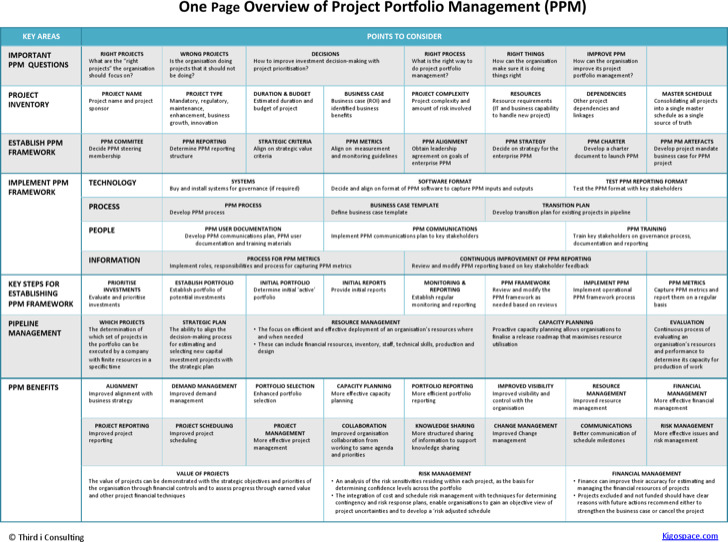 One Page Project Overview Template
