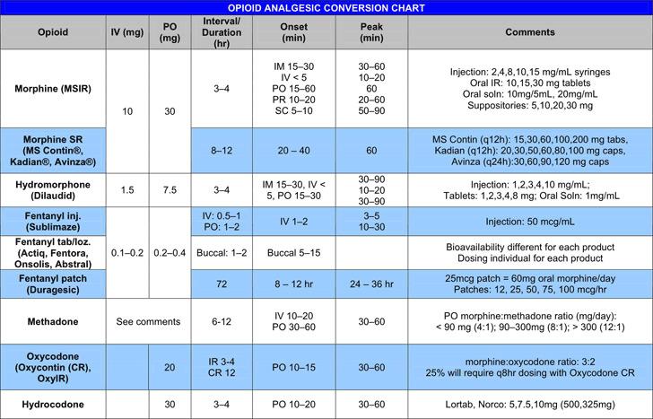 Opioid Analgesic Conversion Chart
