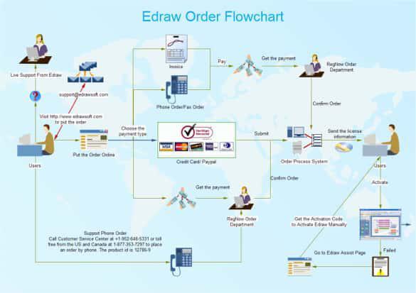 Order Flowchart Template PDF Download