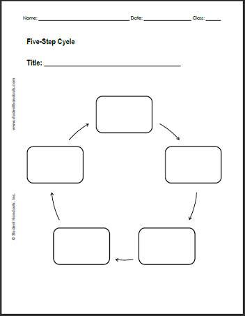 Organization Flow Chart Sample PDF Format