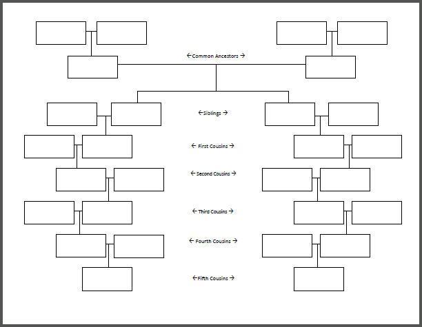 Pedigree Chart Genogram Template PDF Free Printable