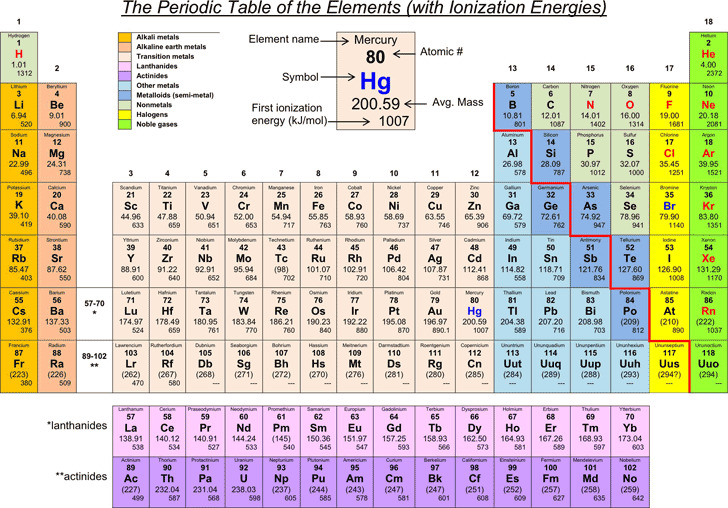 Periodic Table of The Elements (With Ionization Energies)
