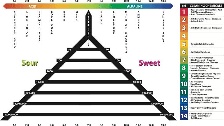 PH Chart 1
