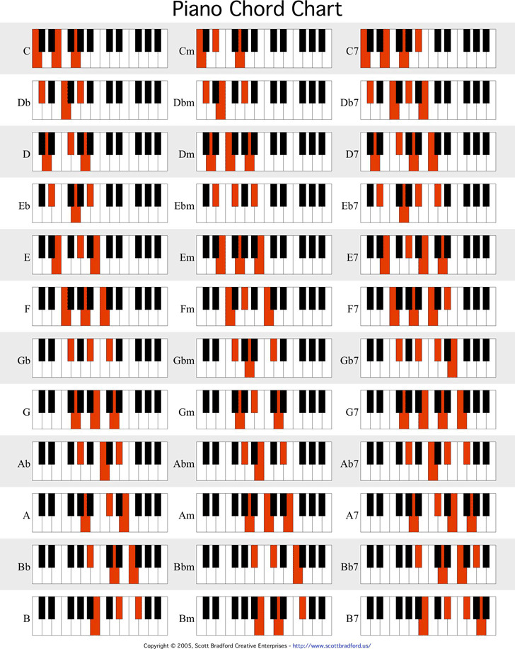 Download Piano Chord Chart For Free Tidytemplates