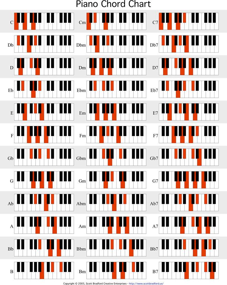 Piano Chord Chart 1