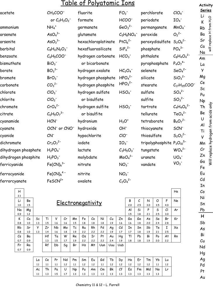 Polyatomic Ions Chart 2
