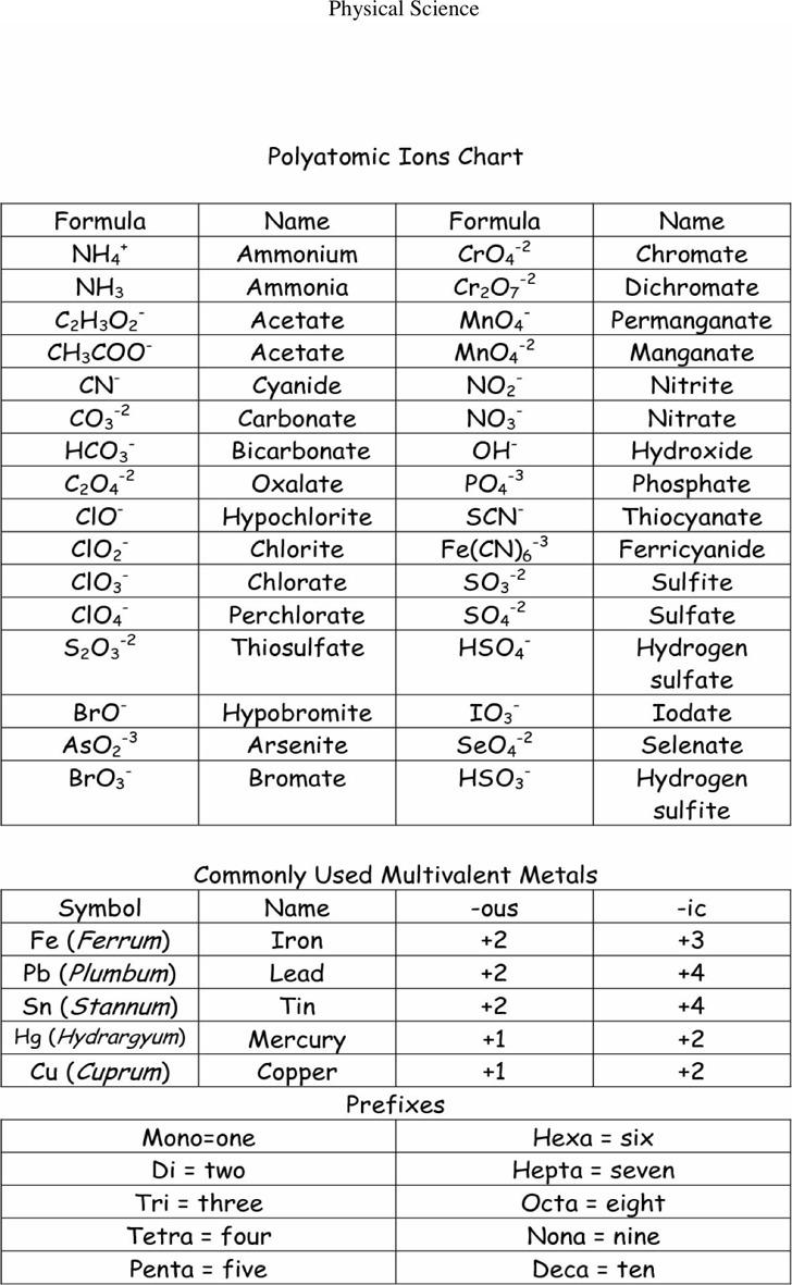 Polyatomic Ions Chart 3