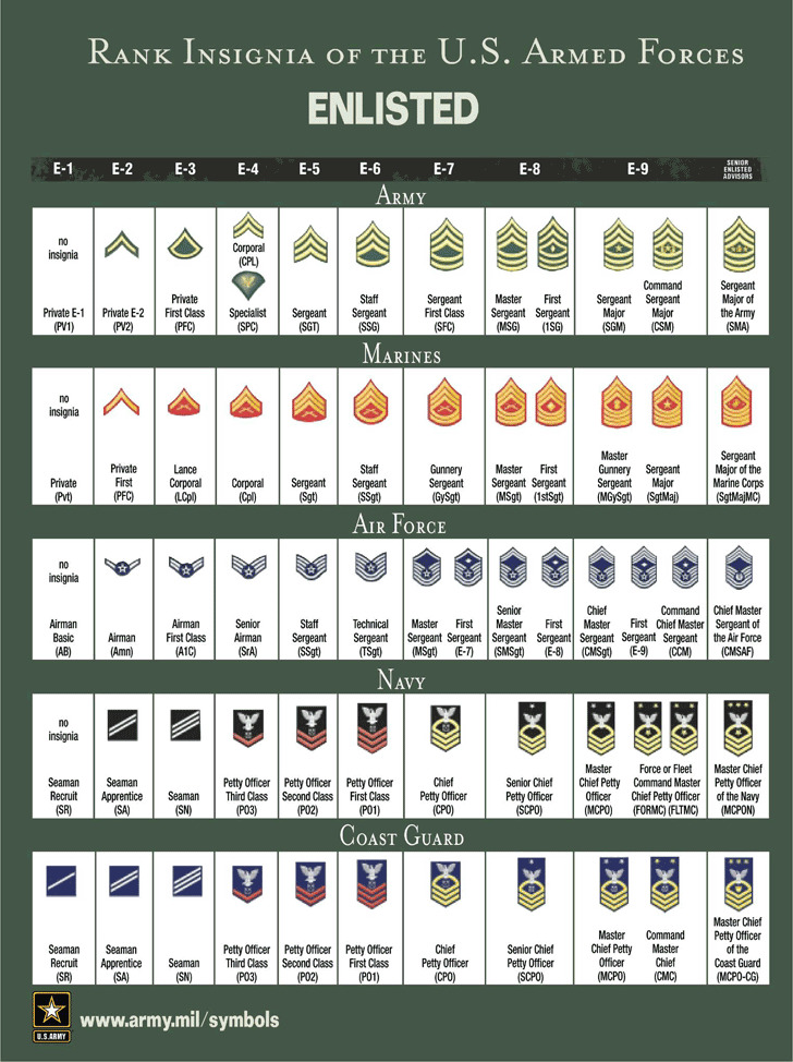 Rank Insignia of The U.S. Armed Forces