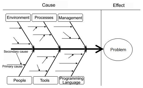 Root Cause Analysis Example