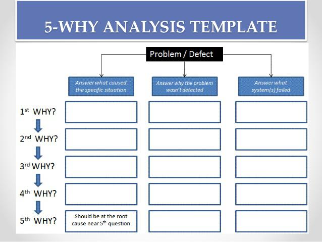 Root Cause Analysis Template Bundle