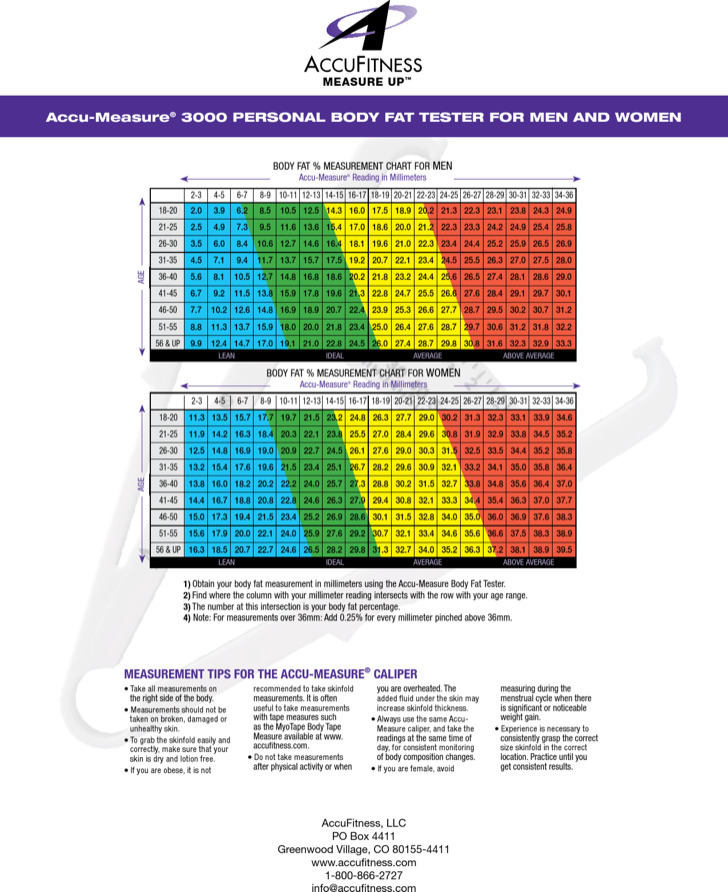 Sample Body Fat Percentage Chart By Age And Gender