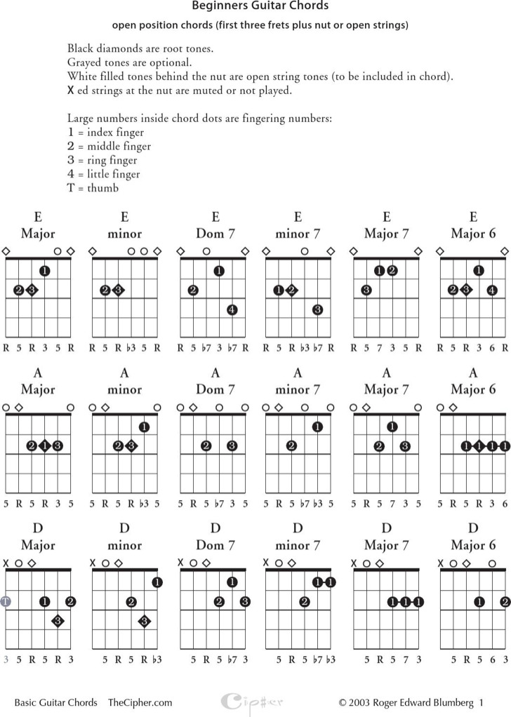 Sample Easy Guitar Chords Chart For Beginner