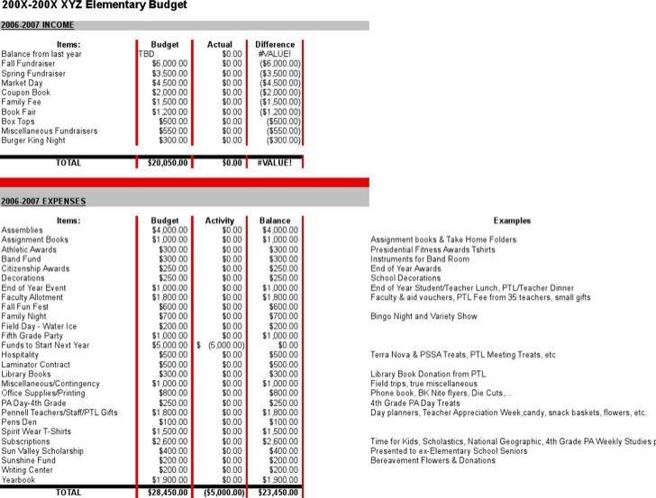 Sample Elementary School Budget