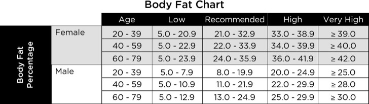 Sample Female Body Fat Chart By Age