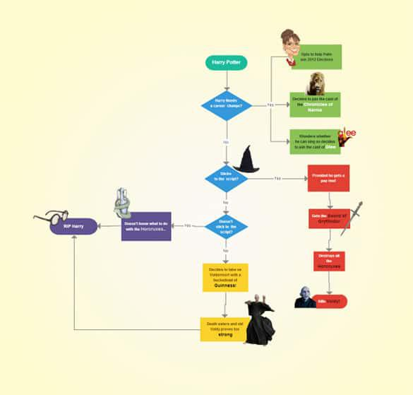 Sample Flow Chart Of Harry Potter Free Download
