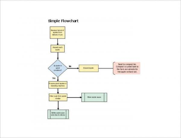 Sample Flow Chart Template Download