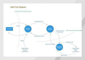 Sample Flow Chart Template Free PDF