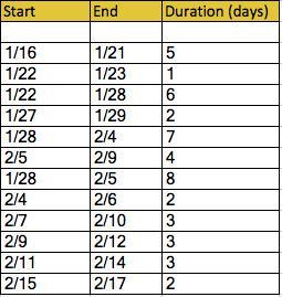 Sample Gantt Chart in Excel