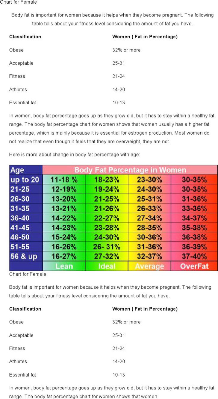 Sample Ideal Female Body Fat Chart