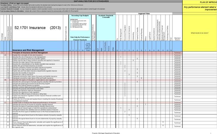 Sample Insurance Policy Gap Analysis