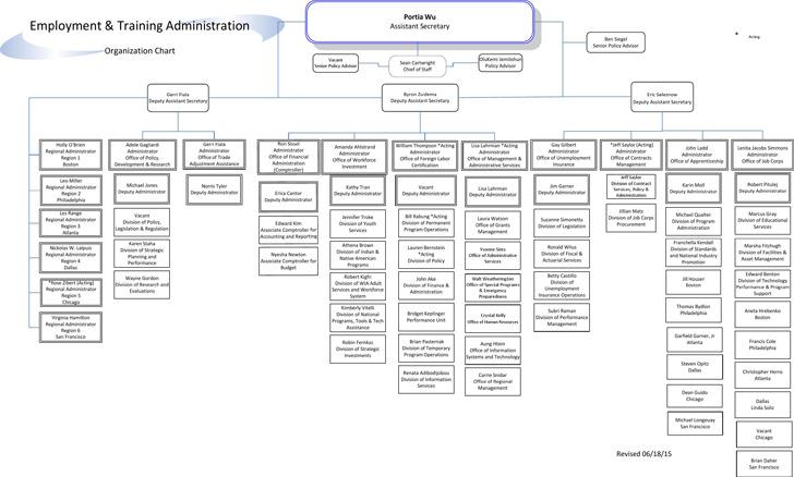 Sample org Charts