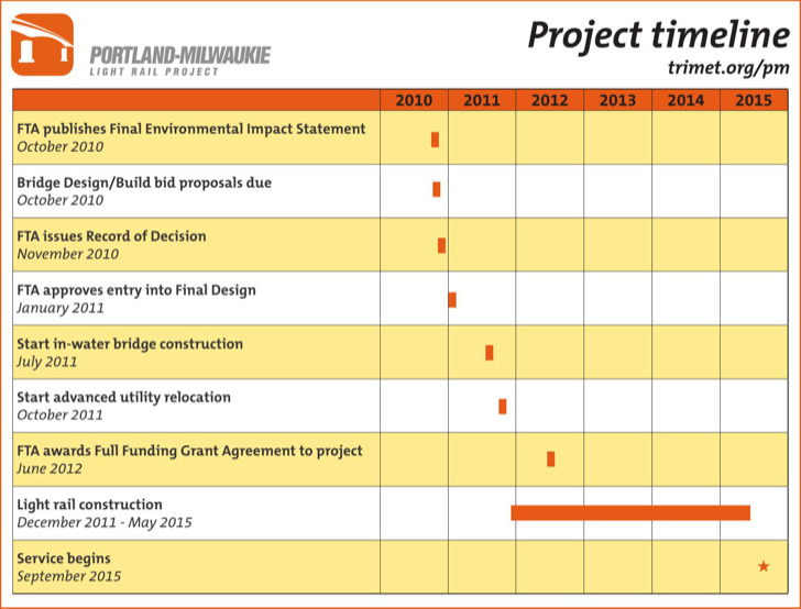 Sample Project Timeline Template