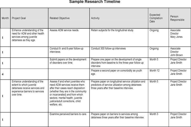 Sample Research Timeline