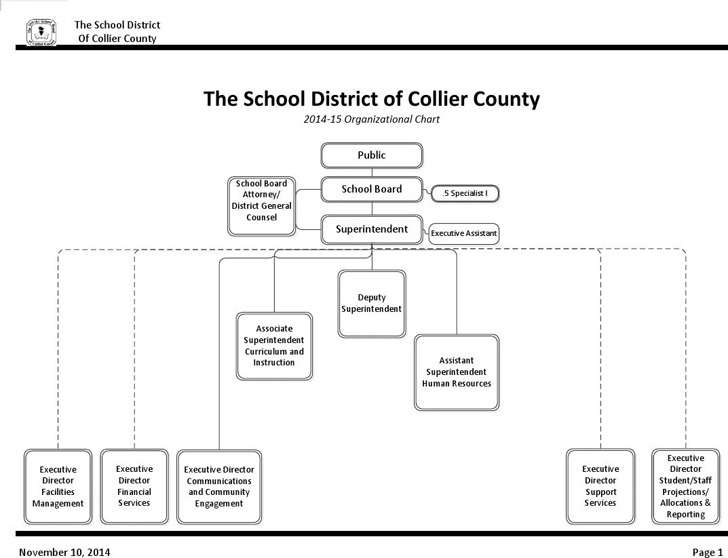 School Organizational Chart 1