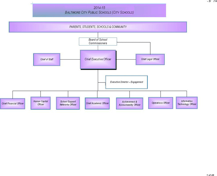 School Organizational Chart 2