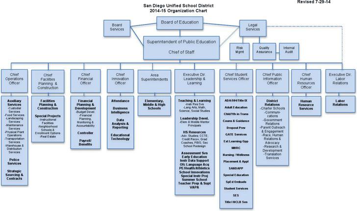 School Organizational Chart 3