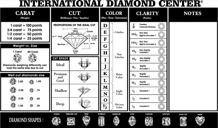 Simple Diamond Quality Chart Template