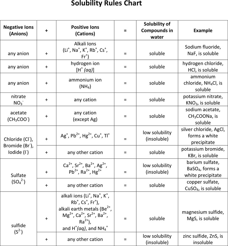 Download Solubility Rules Chart for Free - TidyTemplates