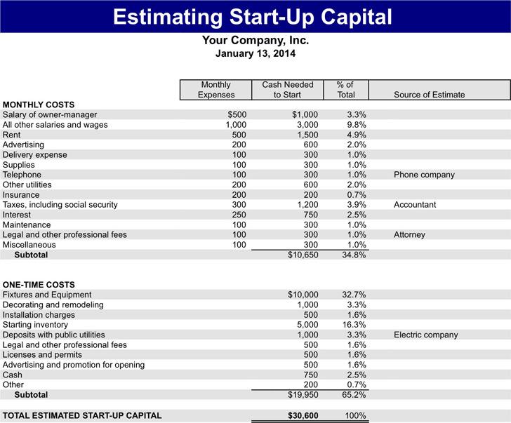 Start-Up Capital Estimate Template