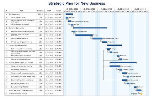 Strategic Plan for New Business Gantt Chart Sample
