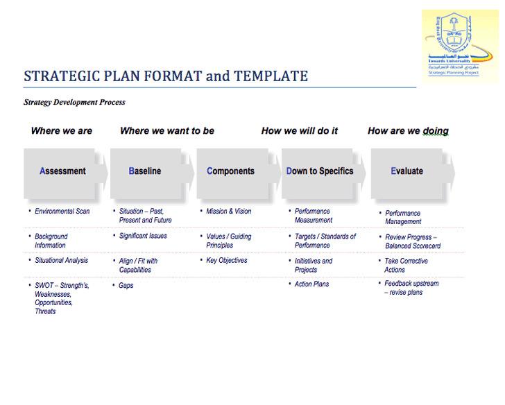 Strategic Plan Format & Template