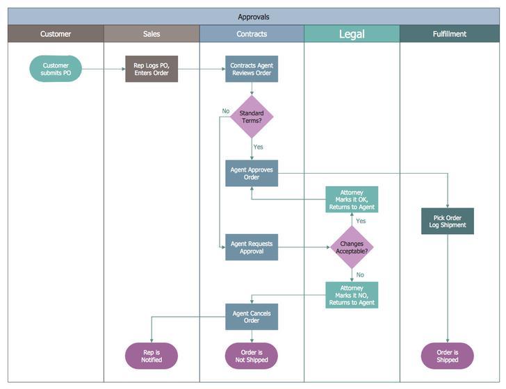 Swim Lane Flow Chart Free PDF  Format Template