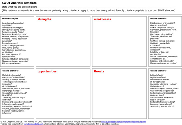 SWOT Analysis Template 3